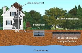 Diagram of a home and how it's connected to a septic system underground. Title V information.