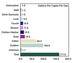 Daily water use graph showing type of water use and amount used