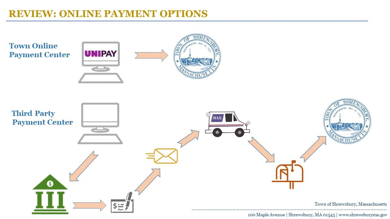 Treasurer/Collector Info-graphic detailing differences with UniPay vs Third-party online payments